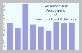 consumer risk perceptions about additives graph