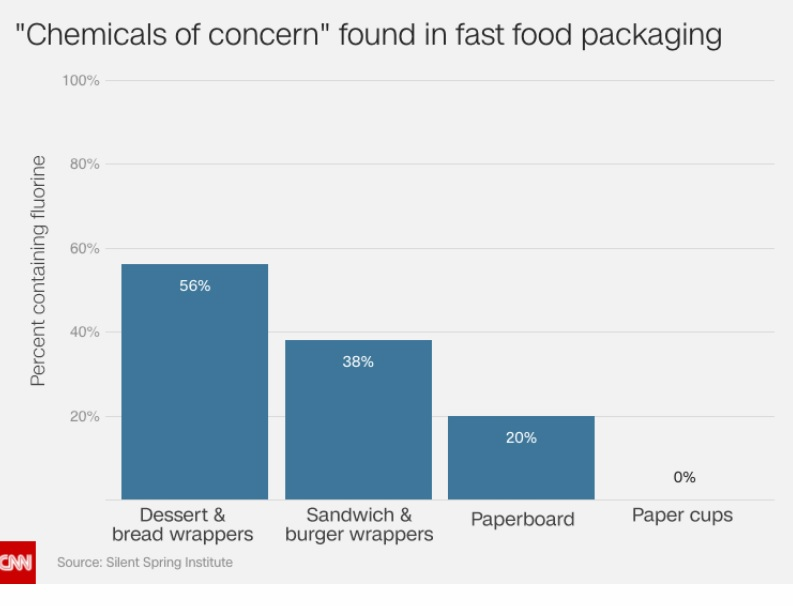 chemicals-of-concern-in-fast-food-packaging-chart