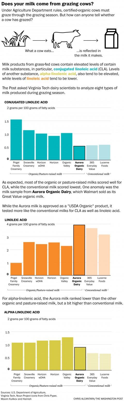 organic milk quality testing chart