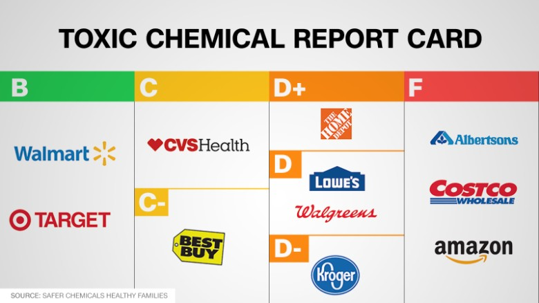 chemical removal report card for big retailers