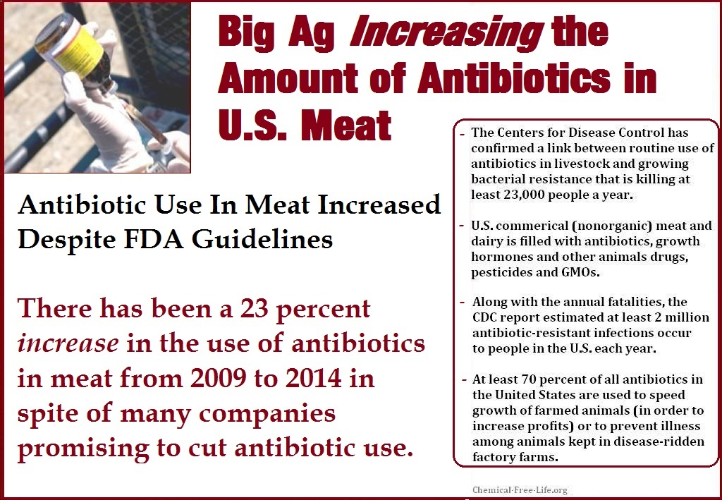CFL Graphic-Antibiotics in meat INCREASING