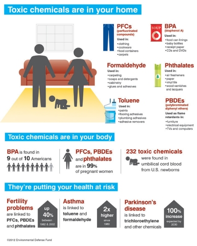 household chemicals-toxin chart