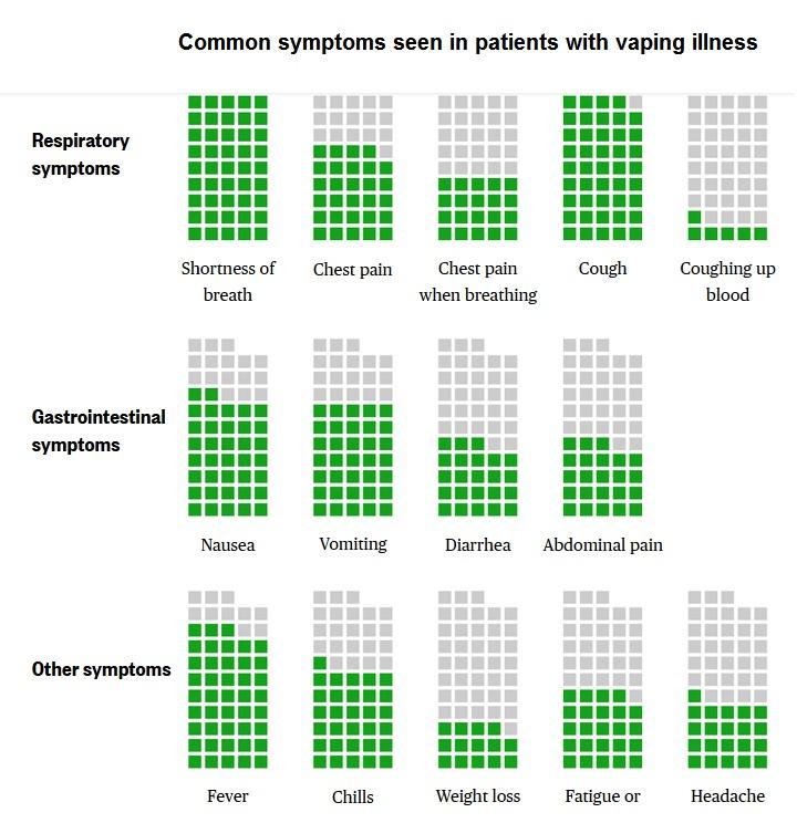 VAPE SYMPTOM CHART